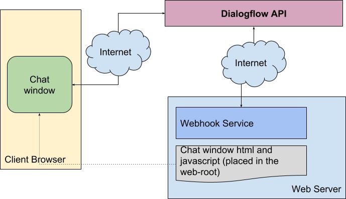Build an Intelligent chatbot using Dialogflow and PHP – NotesPoint